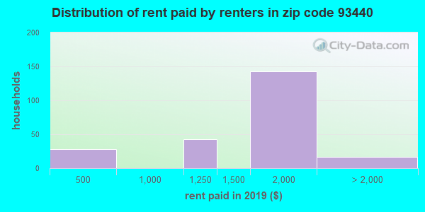 93440 rent paid by renters