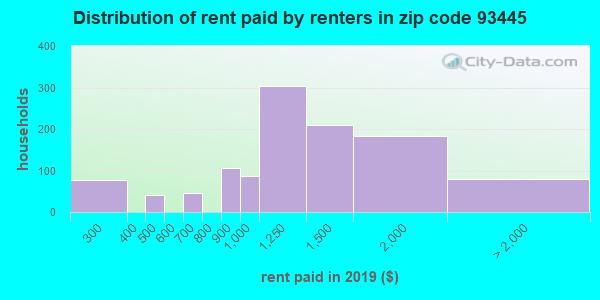 93445 rent paid by renters