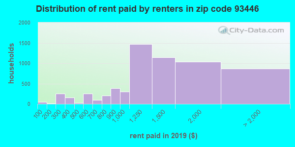 93446 rent paid by renters