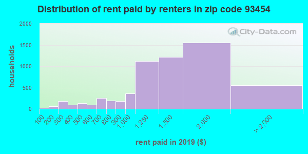 93454 rent paid by renters