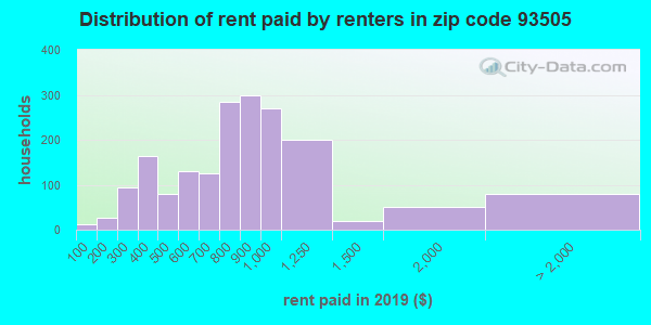 93505 rent paid by renters