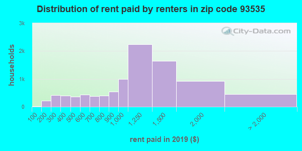 93535 rent paid by renters
