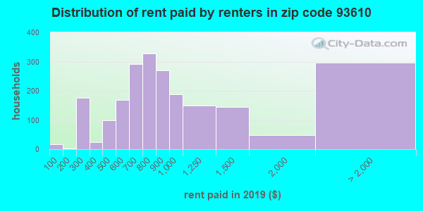 93610 rent paid by renters