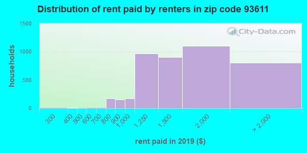 93611 rent paid by renters