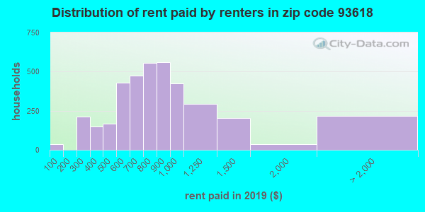 93618 rent paid by renters