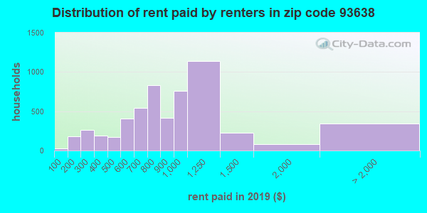 93638 rent paid by renters