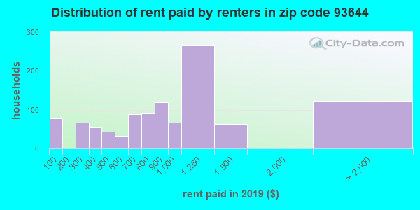 93644 rent paid by renters