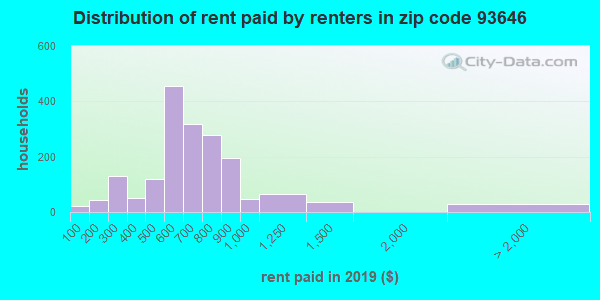93646 rent paid by renters