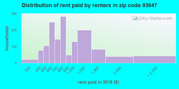 93647 rent paid by renters