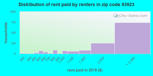 93923 rent paid by renters