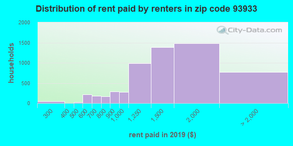 93933 rent paid by renters