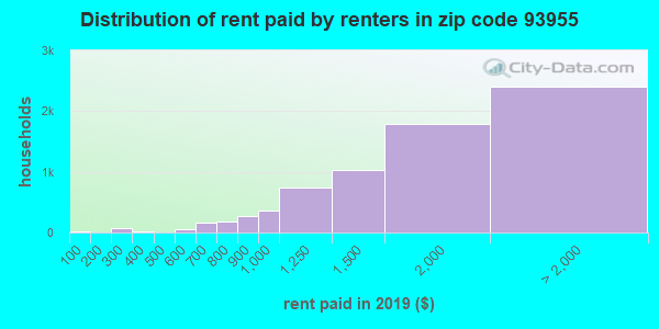 93955 rent paid by renters