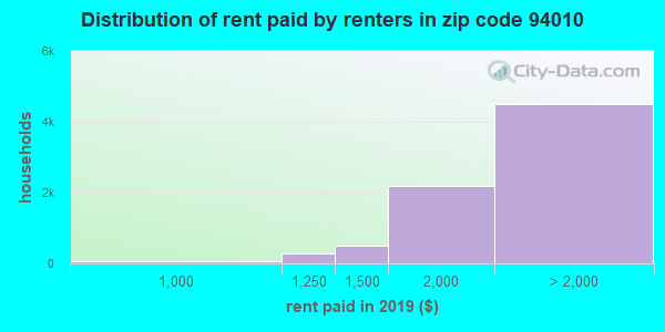 94010 rent paid by renters