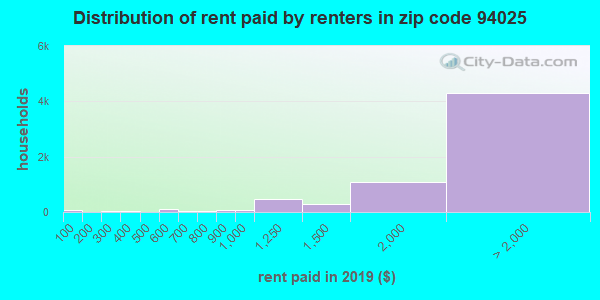 94025 rent paid by renters