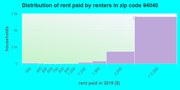 94040 rent paid by renters