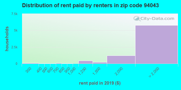 94043 rent paid by renters