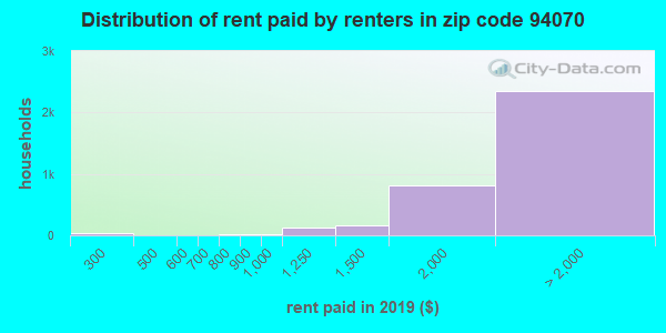94070 rent paid by renters