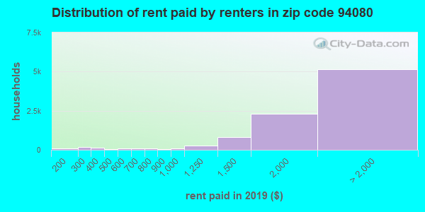 94080 rent paid by renters