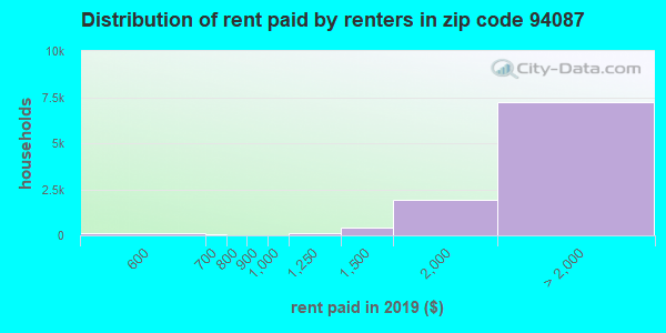 94087 rent paid by renters