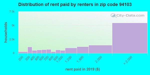 Rent paid by renters in 2013 in zip code 94103