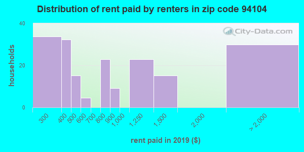 Rent paid by renters in 2016 in zip code 94104