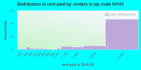 94107 rent paid by renters