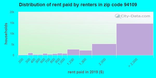 94109 rent paid by renters