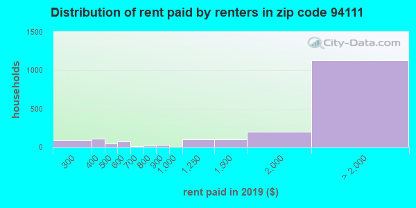 94111 rent paid by renters