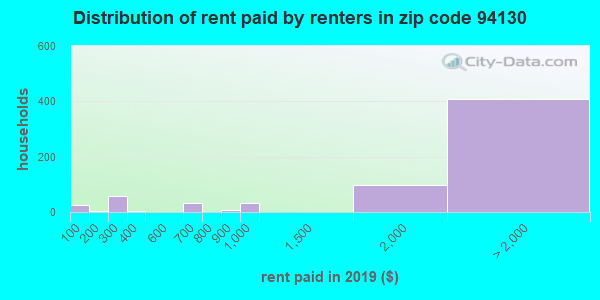 94130 rent paid by renters