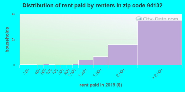 94132 rent paid by renters