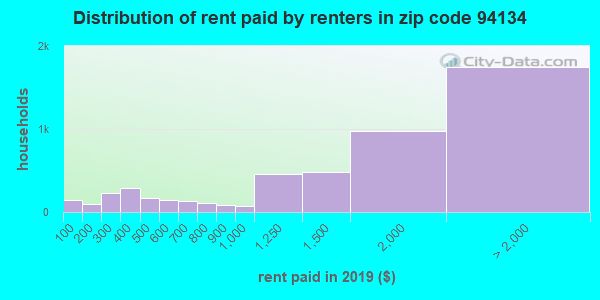 94134 rent paid by renters