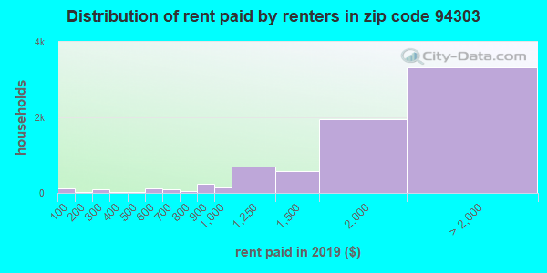 94303 rent paid by renters