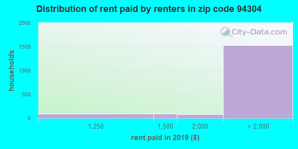94304 rent paid by renters