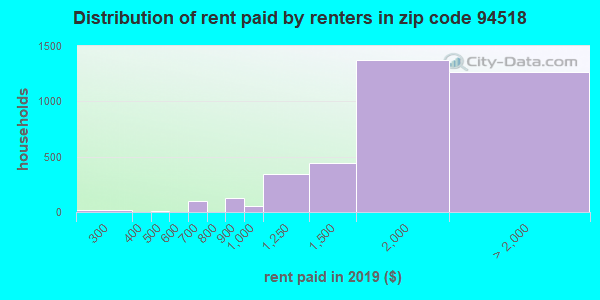 94518 rent paid by renters