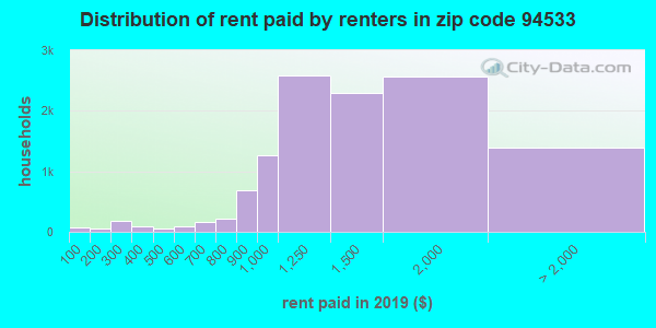 94533 rent paid by renters