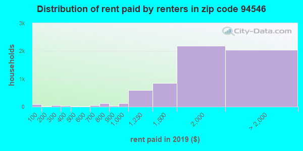 94546 rent paid by renters