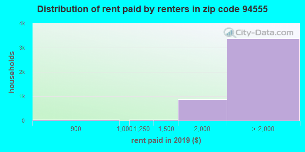 94555 rent paid by renters