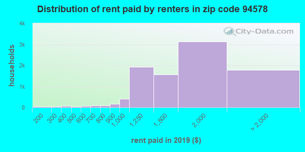 94578 rent paid by renters