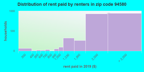 94580 rent paid by renters
