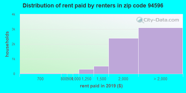 94596 rent paid by renters