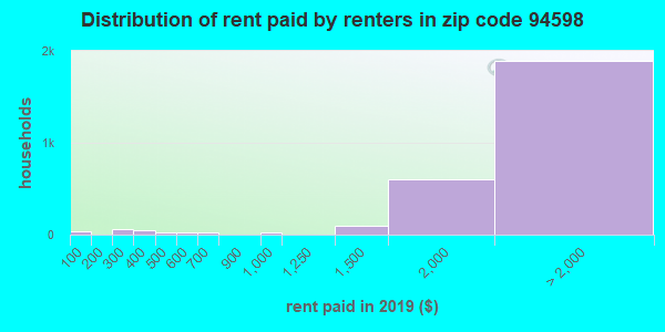 94598 rent paid by renters