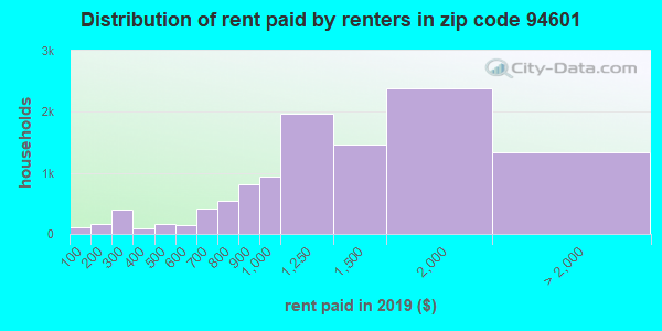 94601 rent paid by renters