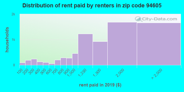 94605 rent paid by renters