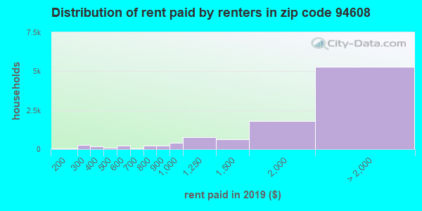 94608 rent paid by renters