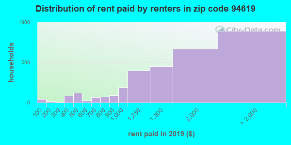 94619 rent paid by renters