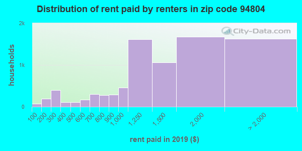 94804 rent paid by renters