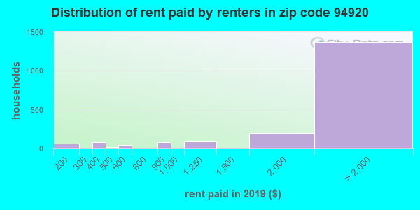 94920 rent paid by renters