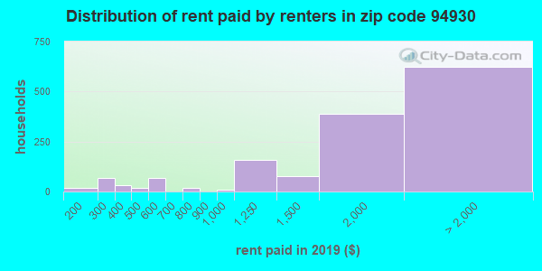 94930 rent paid by renters