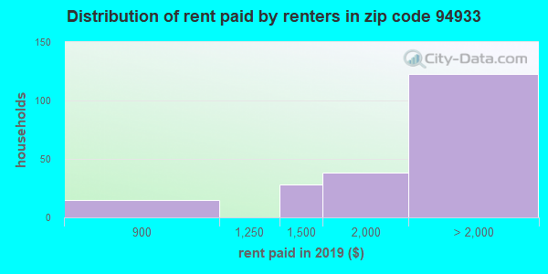 94933 rent paid by renters