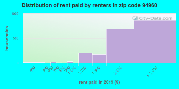94960 rent paid by renters